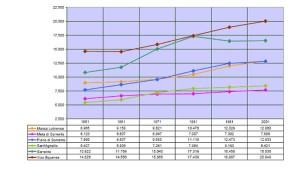 Variazioni popolazione dei comuni in Costiera Sorrentina