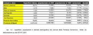 Superficie e popolazione dei comuni della Penisola Sorrentina